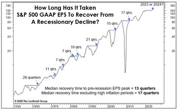 Mapping Out The Eventual Earnings Recovery