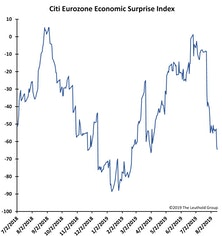 Positive Economic Surprises With... ANGUISH!
