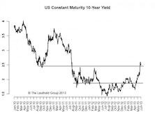 10-Year: 185-245 Range Broken & Higher Volatility