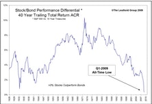 Exploiting Generational Anomalies In Stock vs. Bond Returns