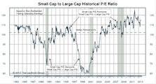 Small Cap Premium Remains 15%