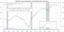 S&P 500: Equal Weighted Outperforms During July