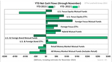2013's Fund Flow Trends Have Room To Run