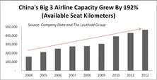 Is Overcapacity A Problem For Emerging Market Airlines?