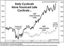 "Cyclical Stocks: Is It Finally Getting ""Late?"""