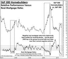 Housing: Just Like The Bubbles Before It