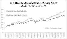 High Quality Stock Rally Cut Short