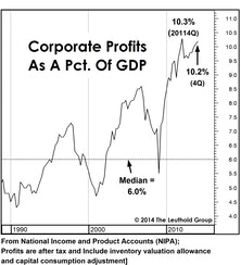 "Profits: ""Margin""-al Improvement In Q4"