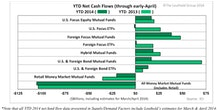 2013's Preference Shift To Equity Funds Holds In 2014