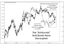 Correlation Breakdowns