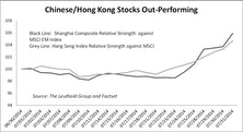 Chinese Stocks: Accounting Red Flag Screen