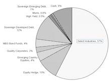 Core & Global Asset Allocation Portfolios
