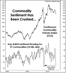 Commodity Sentiment Crushed, Yet Commodity Stock Valuations Above Boom Levels