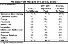 Sector Margin Trends