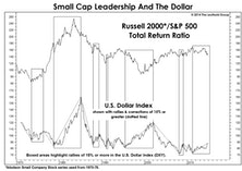 Can The Dollar Save Small Caps?