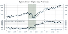 There's A Lot To Like In Systems Software