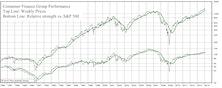 How Much Longer Will Consumer Finance's Run Last?
