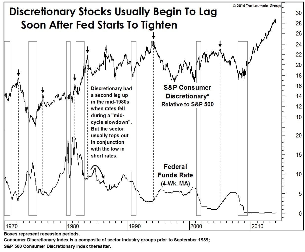 Leuthold - Consumer Discretionary: End Of The Run?