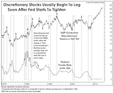 Consumer Discretionary: End Of The Run?