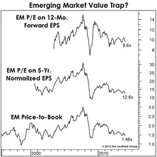 The EM Value Trap?