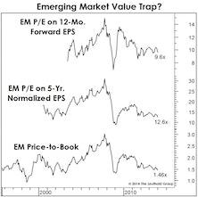 The EM Value Trap?