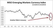 Emerging Market Currencies: January's Panic Overdone