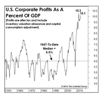 Corporate Profits In 2014