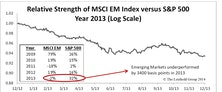 Emerging Markets: Dismal 2013, Hopeful 2014