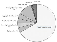 Core & Global Asset Allocation Portfolios' Net Equity Exposure Unchanged At 65-66%