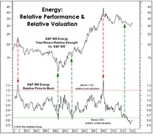 Energy Sector Heating Up