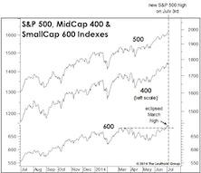 """Market """"Externals"""" Versus """"Internals"""""""