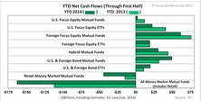 2013 Fund Flow Trends Hold In 2014—Equities Still The Preference