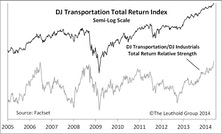 Strength In Transportation: A Deeper Dive