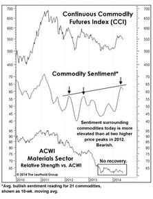 Commodities: Not A New Bull