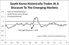 South Korea's Market Concentration Risk