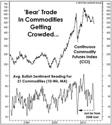 Commodity Bears (i.e., Everyone) Should Read This