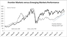 A New Look At Frontier Market Risks