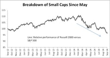 Small Cap Leverage—A Concern?