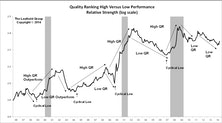 Quality Stock Rankings: High Quality Fared Better In Q3