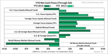 Fund Flow Trends Established In 2013 Persist In 2014—Just To A Lesser Extent
