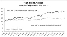 Global Airlines - Capacity Data Favors U.S. Airlines