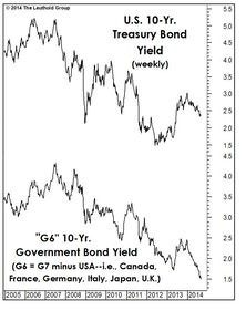 The Bond Bull And The Dollar