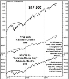 Market Breadth And Leadership