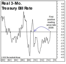 Real Rates Are Perking Up