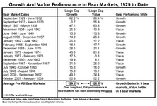 Mythbusters: Style Performance During Bear Markets
