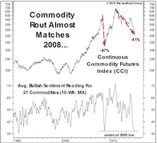 Commodity Washout?