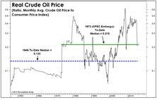 A Few Thoughts (And A Lot Of Charts) On The Oil Collapse