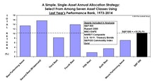 Asset Allocation & Sector Strategy: Follow The Trend, Or Fade It?
