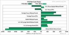 Investors Favor Equity Over Bond Funds So Far in 2015