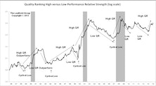 High Quality Outperforming, But Valuations A Concern